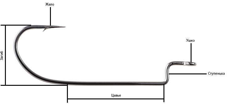 Анатомия офсетного крючка