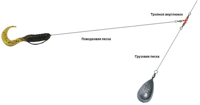 Принцип ловли на твистер для отводного поводка