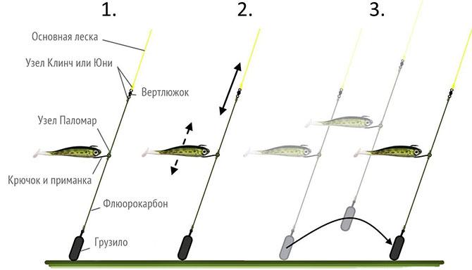 Способы ловли, проводки на дроп-шот оснастку